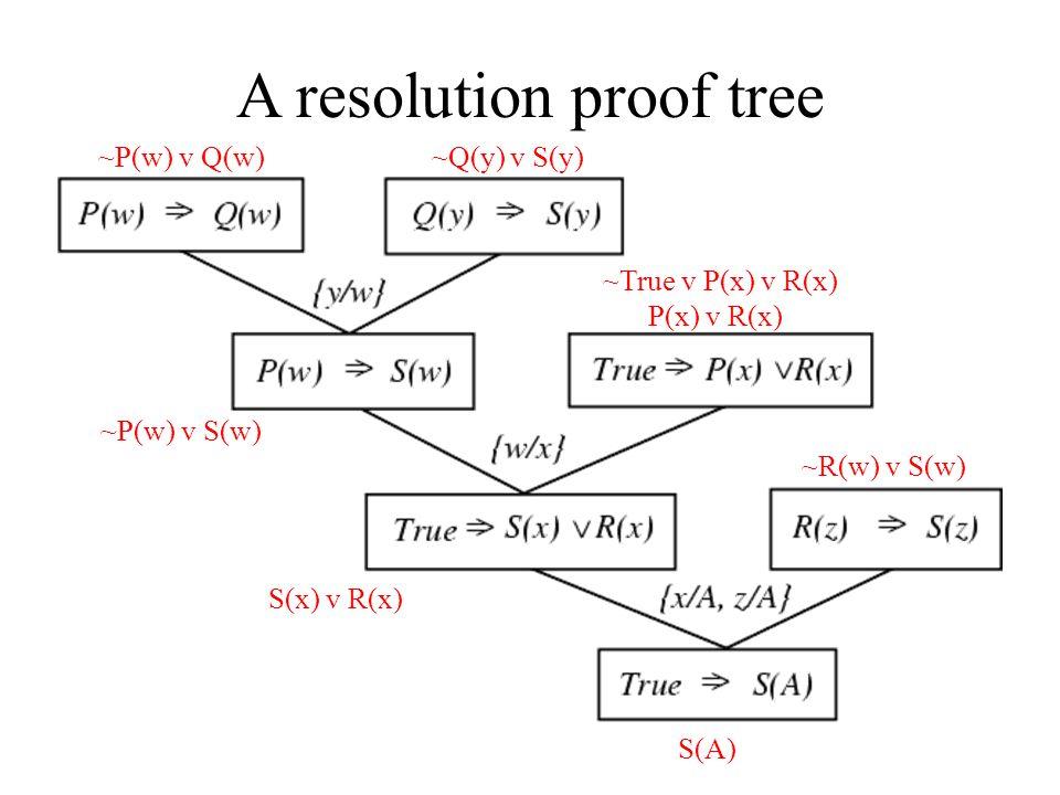 ~P(w) v Q(w)~Q(y) v S(y) ~P(w) v S(w) P(x) v R(x) ~True v P(x) v R(x) S(x) v R(x) ~R(w) v S(w) S(A)