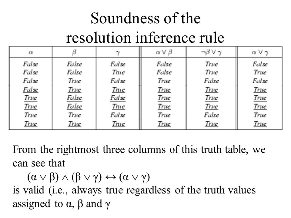 Soundness of the resolution inference rule From the rightmost three columns of this truth table, we can see that (α  β)  (β  γ) ↔ (α  γ) is valid (i.e., always true regardless of the truth values assigned to α, β and γ