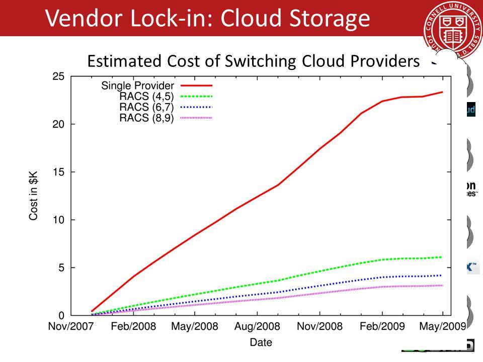 Vendor Lock-in: Cloud Storage Object 100 KB RACS(3,4) Relative Storagen/k Relative Upload Bandwidthn/k Relative Download Bandwidth1 33KB Estimated Cos
