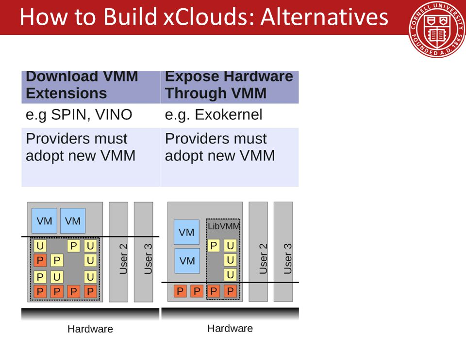 10/11/2010 IBM Visit, Critical Infrastructure, by Hakim Weatherspoon 25 How to Build xClouds: Alternatives