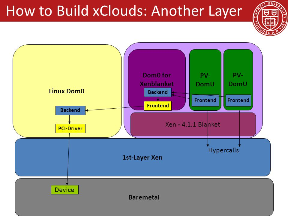 1st-Layer Xen Baremetal Linux Dom0 Xen - 4.1.1 Blanket Dom0 for Xenblanket PV- DomU PV- DomU Frontend Backend Frontend Backend PCI-Driver Device Front