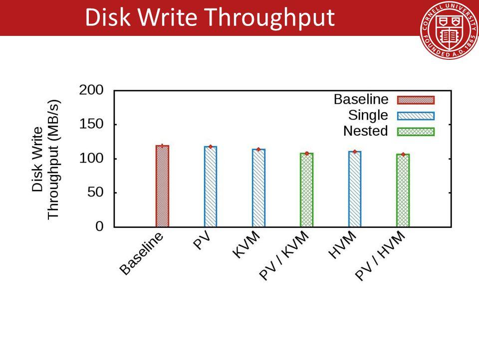 10/11/2010 IBM Visit, Critical Infrastructure, by Hakim Weatherspoon 35 Disk Write Throughput