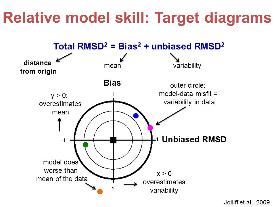 1 1 Unbiased RMSD Bias Total RMSD 2 = Bias 2 + unbiased RMSD 2 meanvariability x > 0 overestimates variability y > 0: overestimates mean distance from origin 1 outer circle: model-data misfit = variability in data Jolliff et al., 2009 model does worse than mean of the data Relative model skill: Target diagrams