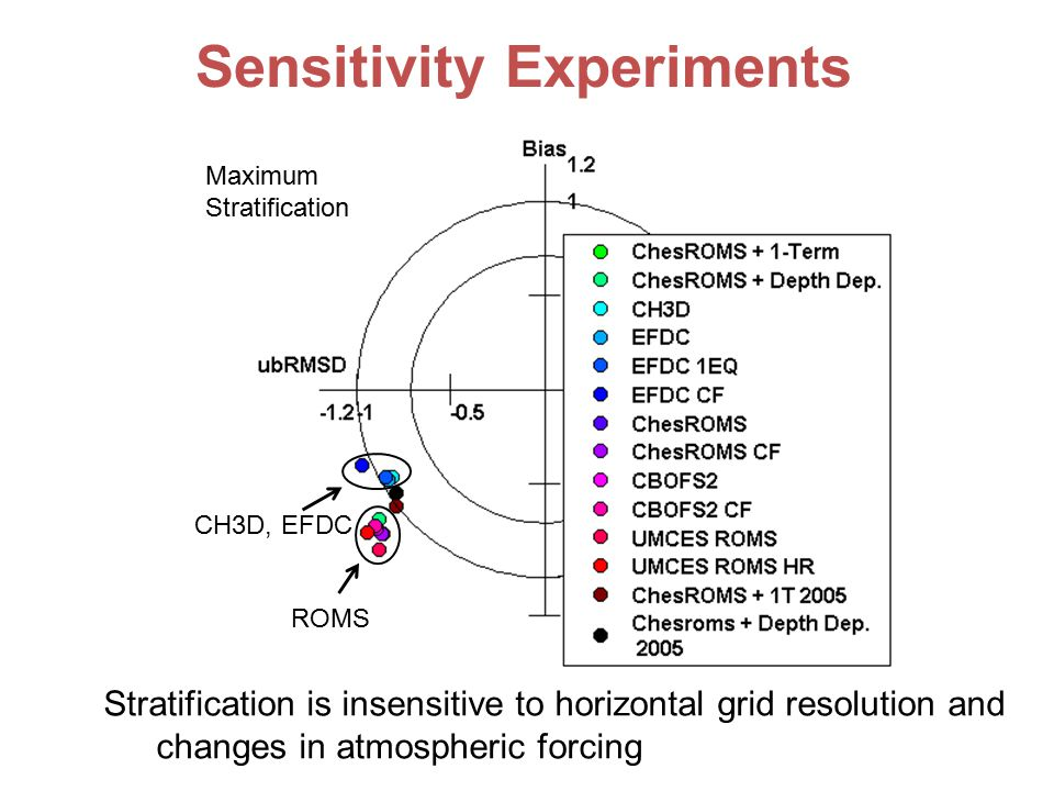 Stratification is insensitive to horizontal grid resolution and changes in atmospheric forcing CH3D, EFDC ROMS Sensitivity Experiments Maximum Stratification