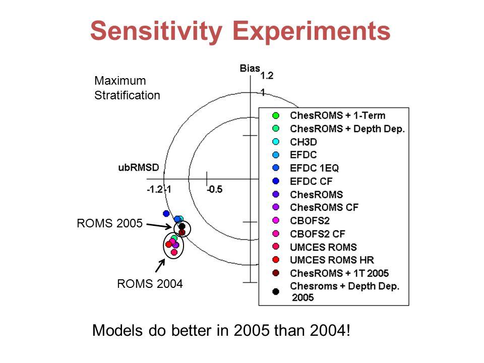 Models do better in 2005 than 2004.