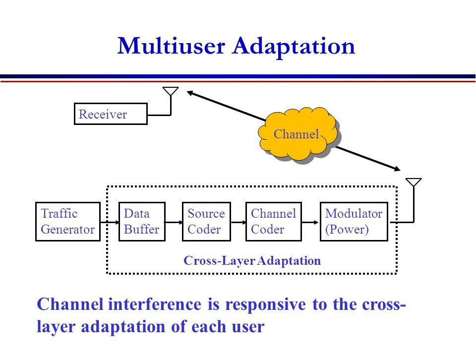 Multiuser Adaptation Traffic Generator Data Buffer Source Coder Channel Coder Modulator (Power) Receiver Channel Cross-Layer Adaptation Channel interference is responsive to the cross- layer adaptation of each user