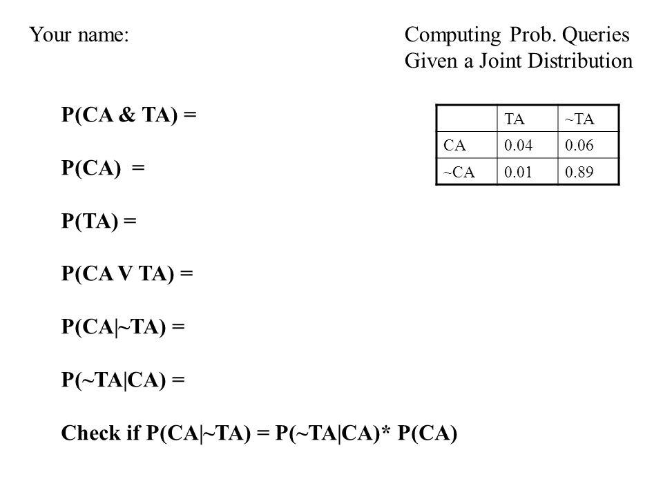 TA~TA CA0.040.06 ~CA0.010.89 P(CA & TA) = P(CA) = P(TA) = P(CA V TA) = P(CA|~TA) = P(~TA|CA) = Check if P(CA|~TA) = P(~TA|CA)* P(CA) Computing Prob.