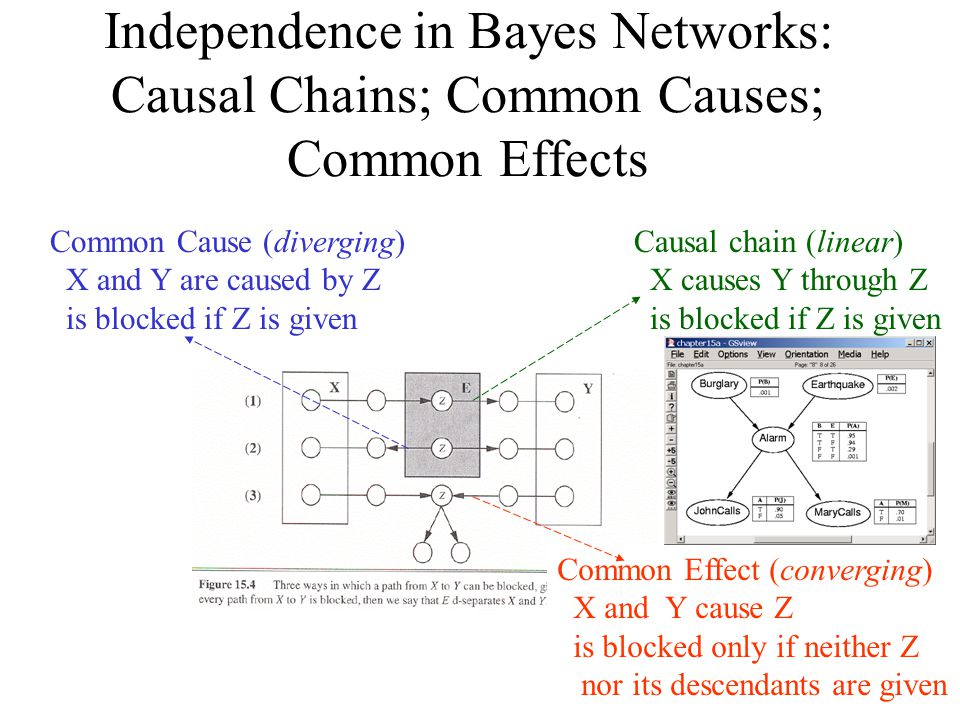 Independence in Bayes Networks: Causal Chains; Common Causes; Common Effects Causal chain (linear) X causes Y through Z is blocked if Z is given Commo