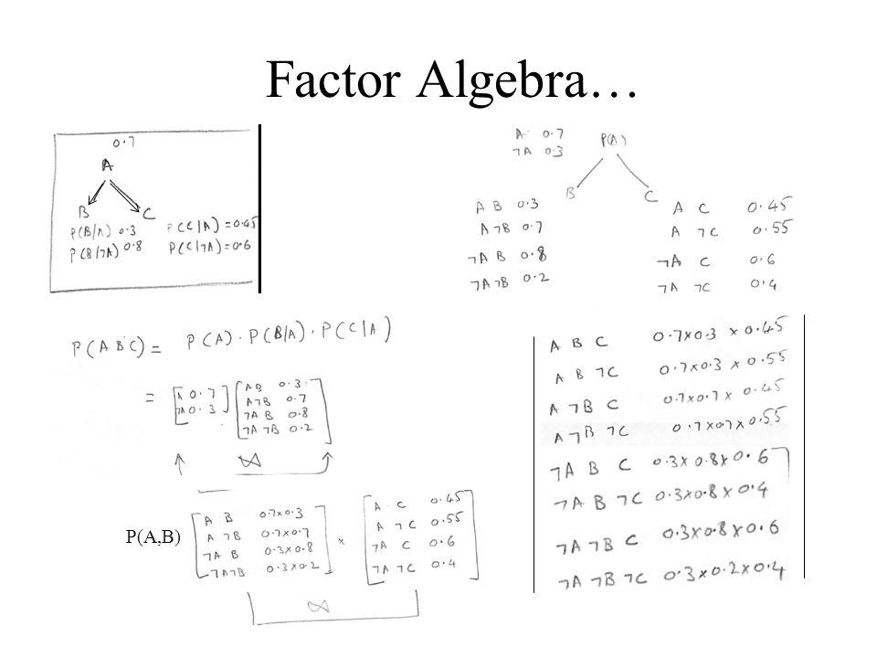 Factor Algebra… P(A,B)