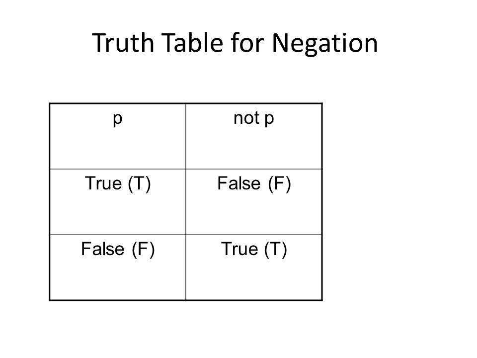 Truth Table for Negation pnot p True (T)False (F) True (T)