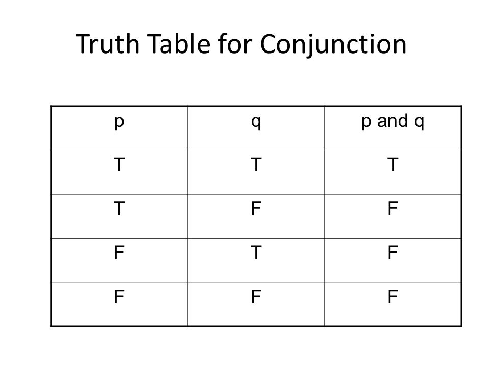 Truth Table for Conjunction pqp and q TTT TFF FTF FFF