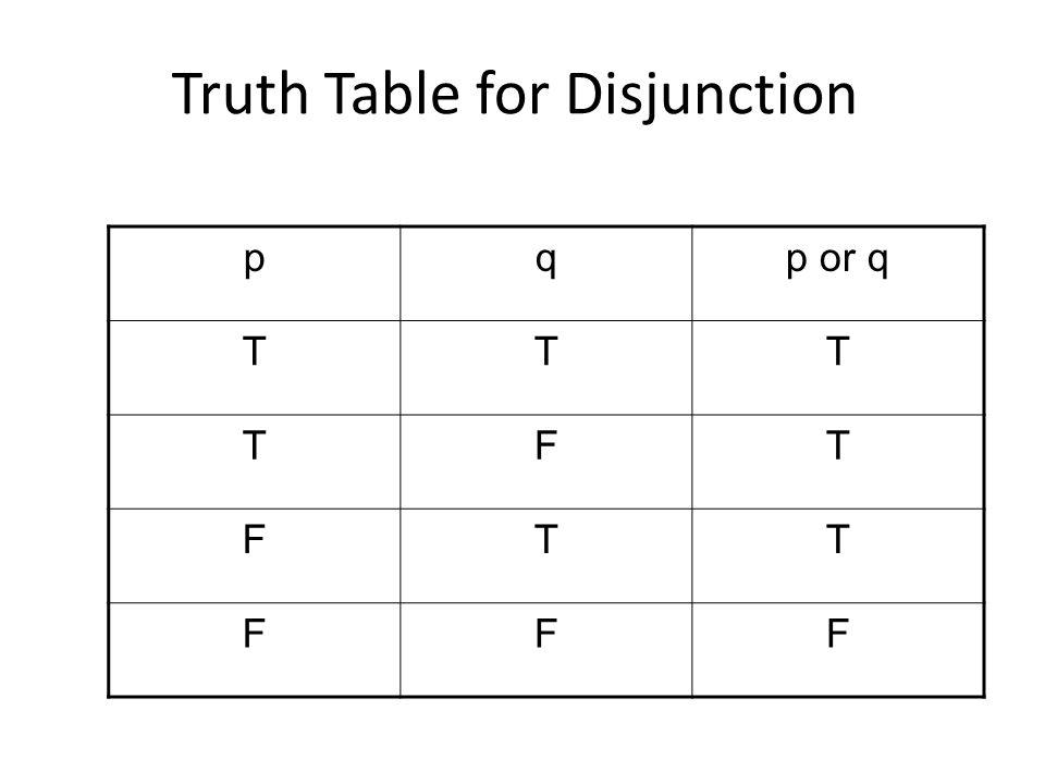 Truth Table for Disjunction pqp or q TTT TFT FTT FFF