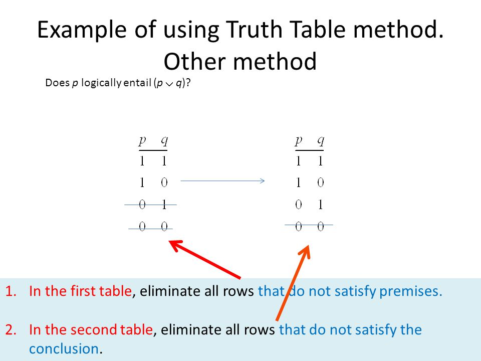 62 Example of using Truth Table method. Other method Does p logically entail (p  q)? 1.In the first table, eliminate all rows that do not satisfy pre