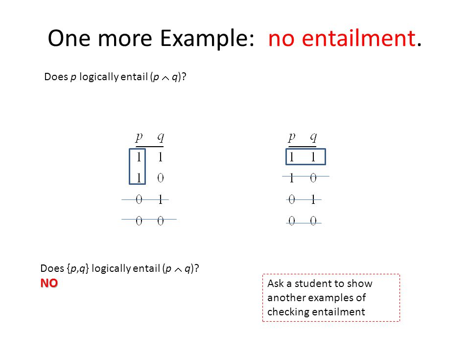 One more Example: no entailment. Does p logically entail (p  q)? Does {p,q} logically entail (p  q)?NO Ask a student to show another examples of che
