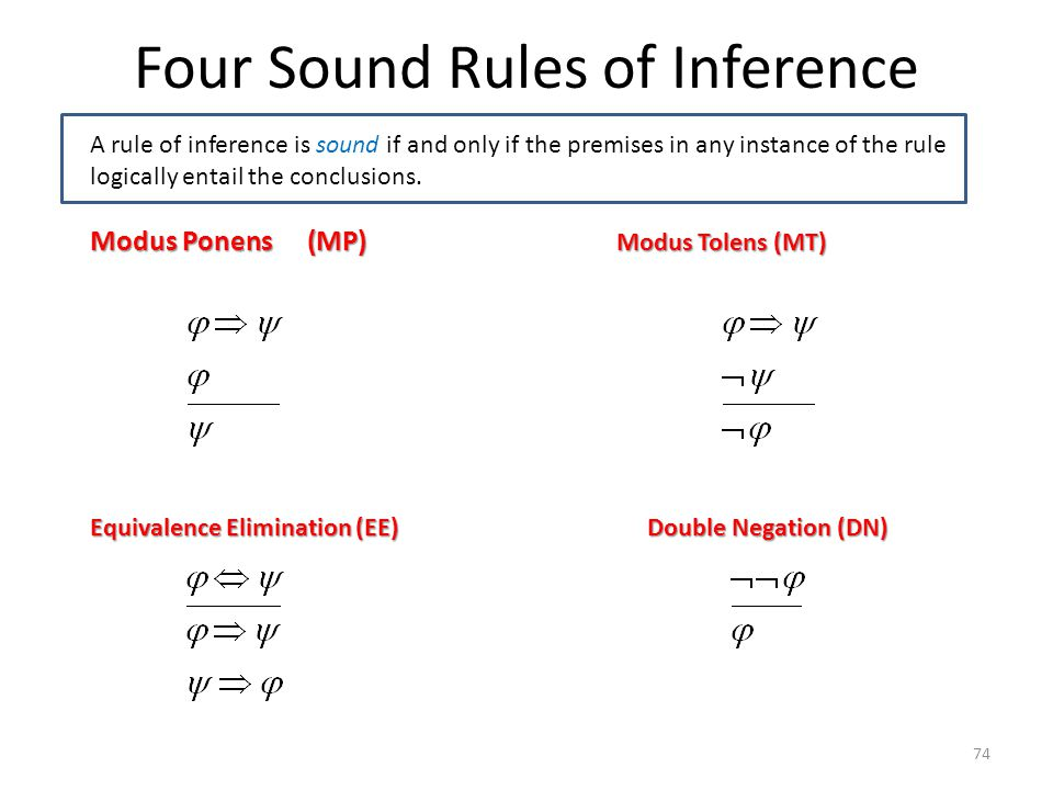 74 Four Sound Rules of Inference A rule of inference is sound if and only if the premises in any instance of the rule logically entail the conclusions