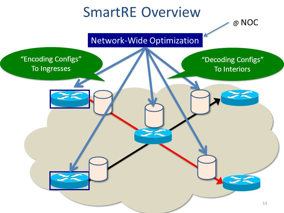 SmartRE Overview 14 Network-Wide Optimization Encoding Configs To Ingresses Encoding Configs To Ingresses @ NOC Decoding Configs To Interiors Decoding Configs To Interiors