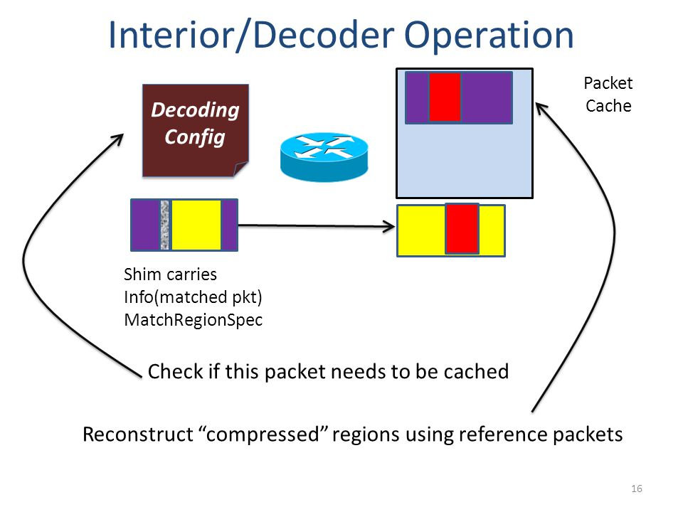Interior/Decoder Operation 16 Decoding Config Decoding Config Packet Cache Check if this packet needs to be cached Reconstruct compressed regions using reference packets Shim carries Info(matched pkt) MatchRegionSpec