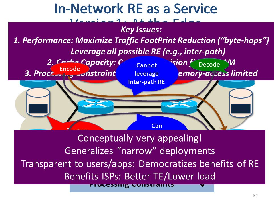 In-Network RE as a Service 34 Routers keep a cache of recent pkts Routers keep a cache of recent pkts New packets get encoded or compressed w.r.t cached pkts New packets get encoded or compressed w.r.t cached pkts Encoded pkts are decoded or uncompressed downstream Encoded pkts are decoded or uncompressed downstream In-Network RE as a Service Version1: At the Edge Key Issues: 1.