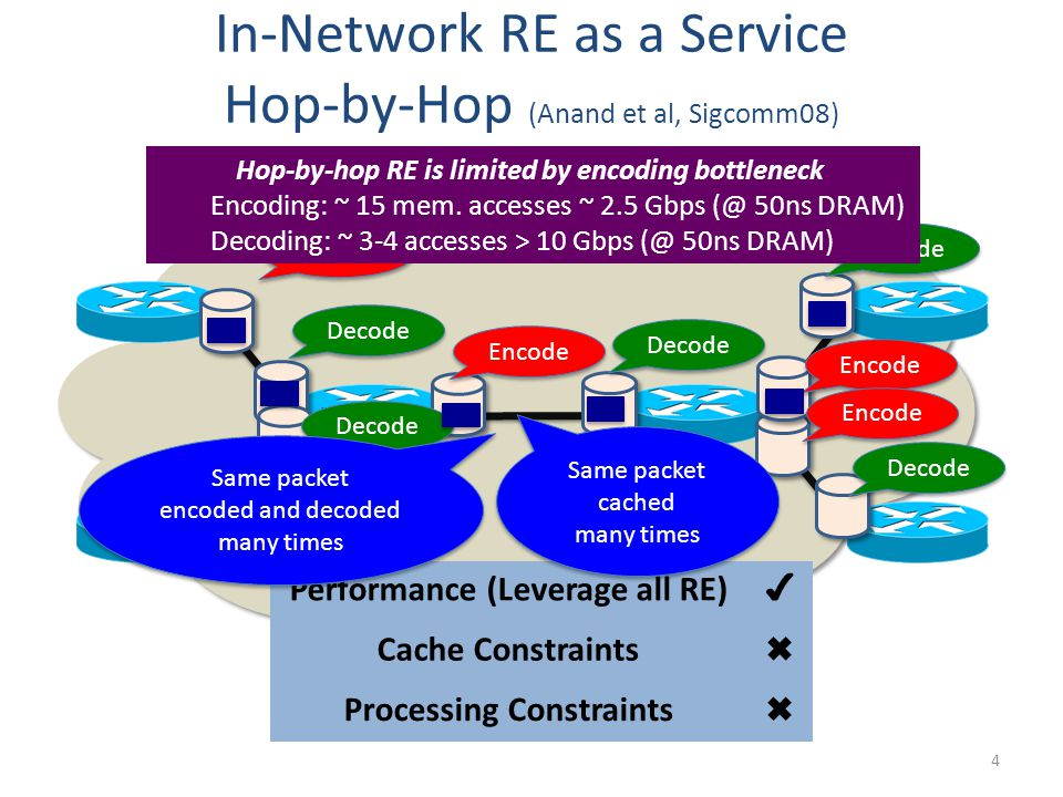 In-Network RE as a Service Hop-by-Hop (Anand et al, Sigcomm08) 4 Performance (Leverage all RE) ✔ Cache Constraints ✖ Processing Constraints ✖ Encode Decode Encode Decode Same packet encoded and decoded many times Same packet encoded and decoded many times Same packet cached many times Same packet cached many times Hop-by-hop RE is limited by encoding bottleneck Encoding: ~ 15 mem.