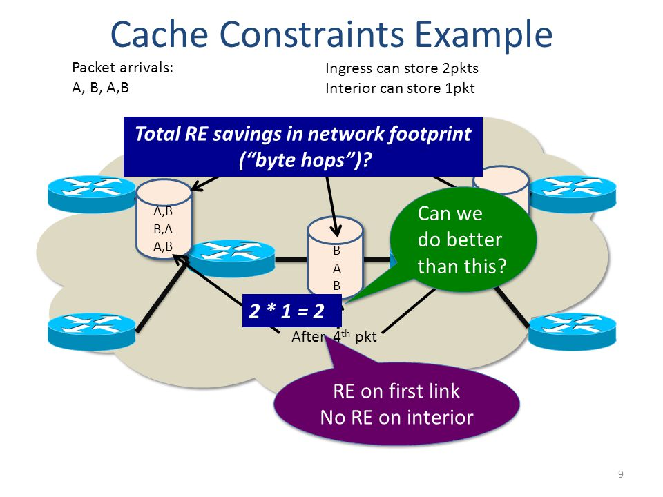 10 Cache Constraints Example Coordinated Caching Packet arrivals: A, B, A,B Ingress can store 2pkts Interior can store 1pkt A,B AAAAAA BBBBBB After 2 nd pkt 1 * 2 + 1 * 3 = 5 RE for pkt A Save 2 hops RE for pkt A Save 2 hops RE for pkt B Save 3 hops RE for pkt B Save 3 hops After 4 th pkt Total RE savings in network footprint ( byte hops )?