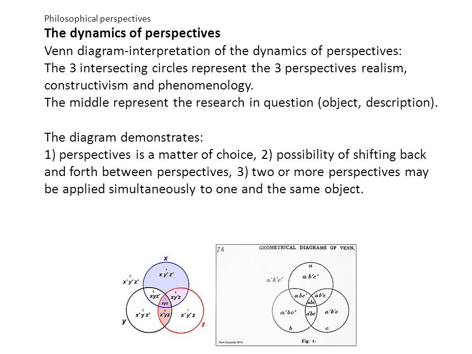 Philosophical perspectives The dynamics of perspectives Venn diagram-interpretation of the dynamics of perspectives: The 3 intersecting circles repres