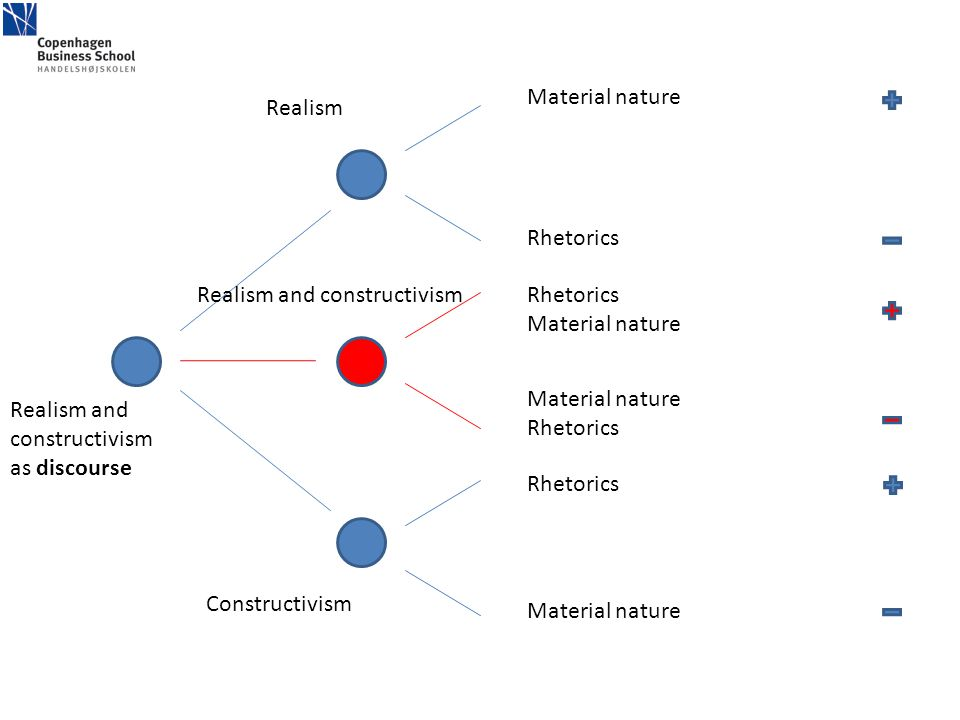 Realism Constructivism Realism and constructivism as discourse Material nature Rhetorics Material nature Rhetorics Realism and constructivism Material