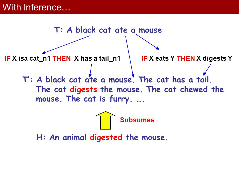 With Inference… T: A black cat ate a mouse IF X isa cat_n1 THEN X has a tail_n1IF X eats Y THEN X digests Y T': A black cat ate a mouse.