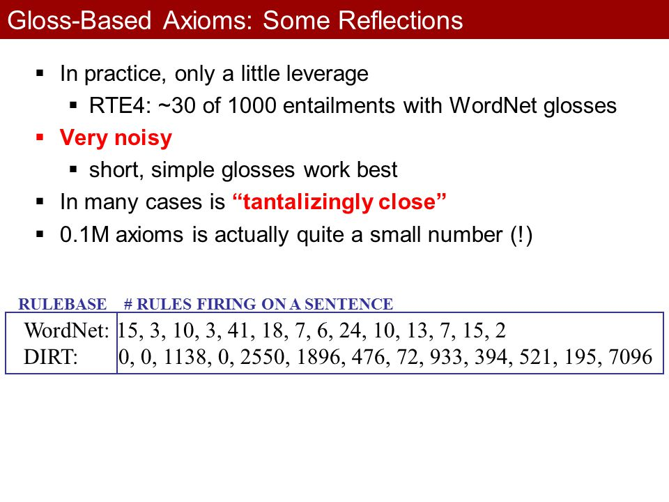 Gloss-Based Axioms: Some Reflections  In practice, only a little leverage  RTE4: ~30 of 1000 entailments with WordNet glosses  Very noisy  short, simple glosses work best  In many cases is tantalizingly close  0.1M axioms is actually quite a small number (!) WordNet: 15, 3, 10, 3, 41, 18, 7, 6, 24, 10, 13, 7, 15, 2 DIRT: 0, 0, 1138, 0, 2550, 1896, 476, 72, 933, 394, 521, 195, 7096 RULEBASE# RULES FIRING ON A SENTENCE