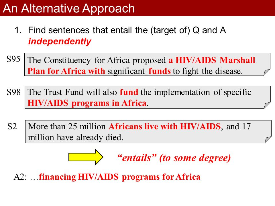 An Alternative Approach 1.Find sentences that entail the (target of) Q and A independently S95 The Constituency for Africa proposed a HIV/AIDS Marshall Plan for Africa with significant funds to fight the disease.