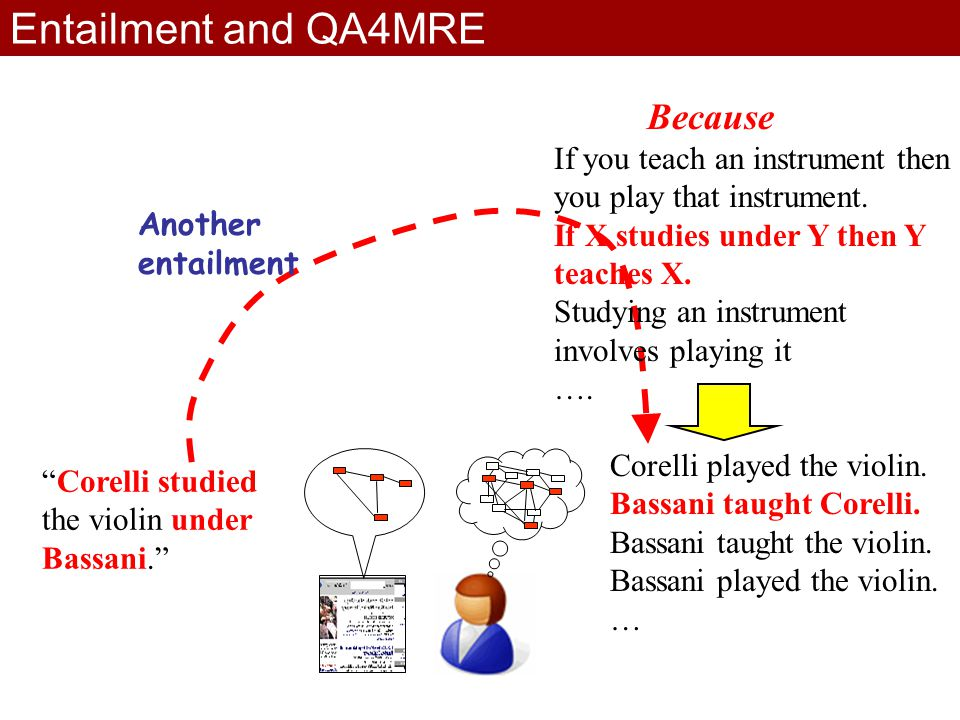 Entailment and QA4MRE Corelli studied the violin under Bassani. Because If you teach an instrument then you play that instrument.
