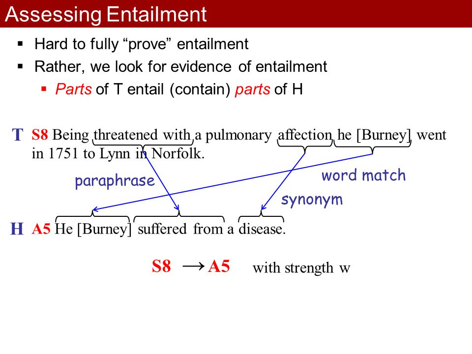 Assessing Entailment  Hard to fully prove entailment  Rather, we look for evidence of entailment  Parts of T entail (contain) parts of H S8 Being threatened with a pulmonary affection he [Burney] went in 1751 to Lynn in Norfolk.