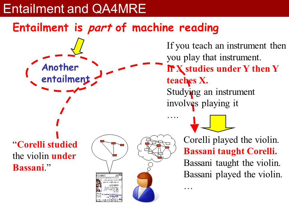 Entailment and QA4MRE Corelli studied the violin under Bassani. If you teach an instrument then you play that instrument.