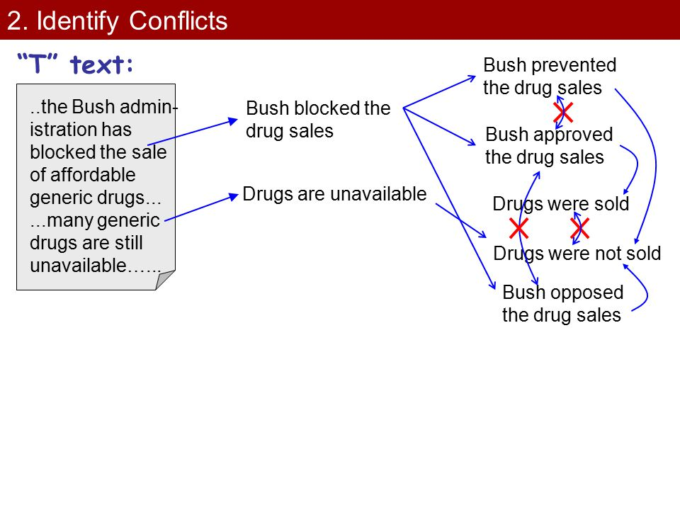 """2. Identify Conflicts Bush blocked the drug sales Drugs are unavailable """"T"""" text:..the Bush admin- istration has blocked the sale of affordable generi"""