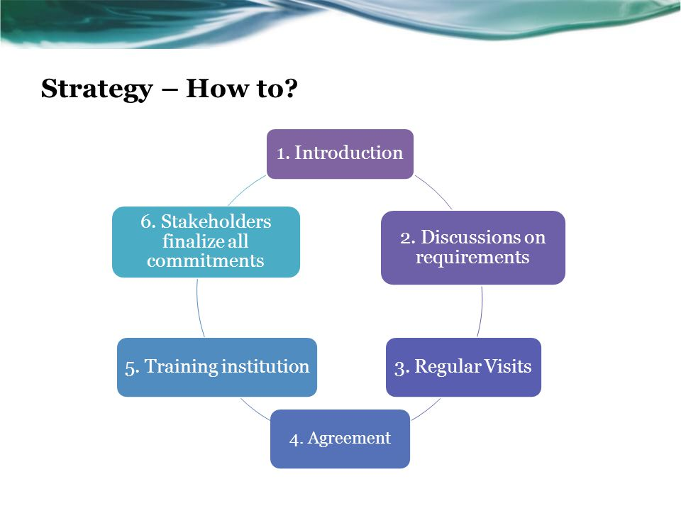 Strategy – How to? 1. Introduction 2. Discussions on requirements 3. Regular Visits 4. Agreement 5. Training institution 6. Stakeholders finalize all