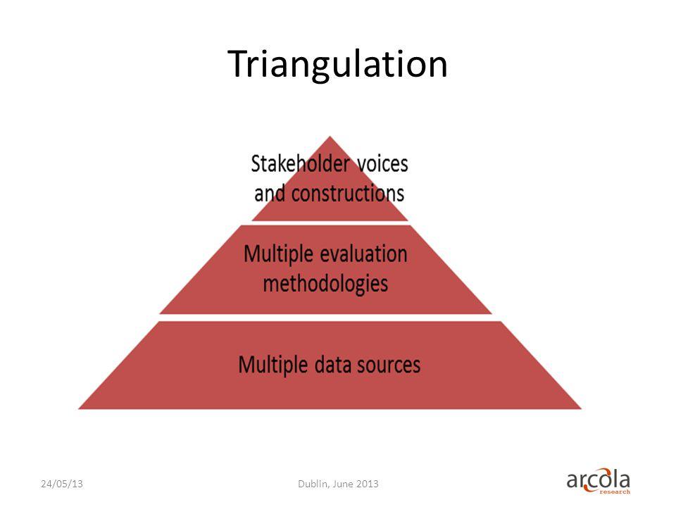 Triangulation 24/05/13Dublin, June 2013