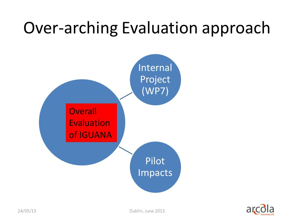 Over-arching Evaluation approach 24/05/13Dublin, June 2013 Internal Project (WP7) Pilot Impacts Overall Evaluation of IGUANA
