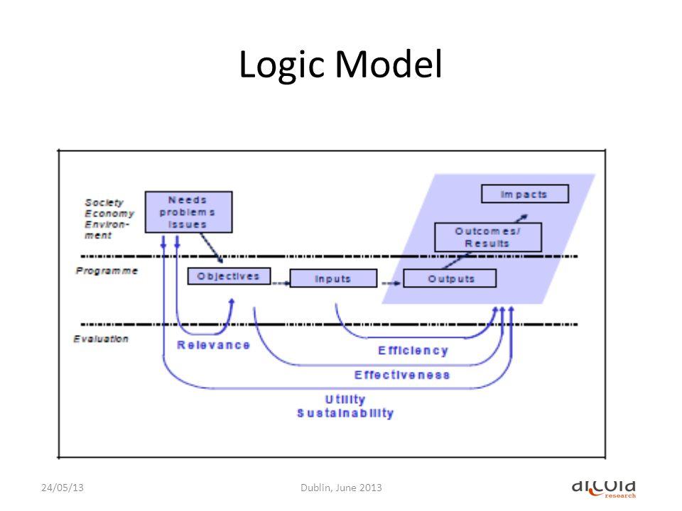 Logic Model 24/05/13Dublin, June 2013