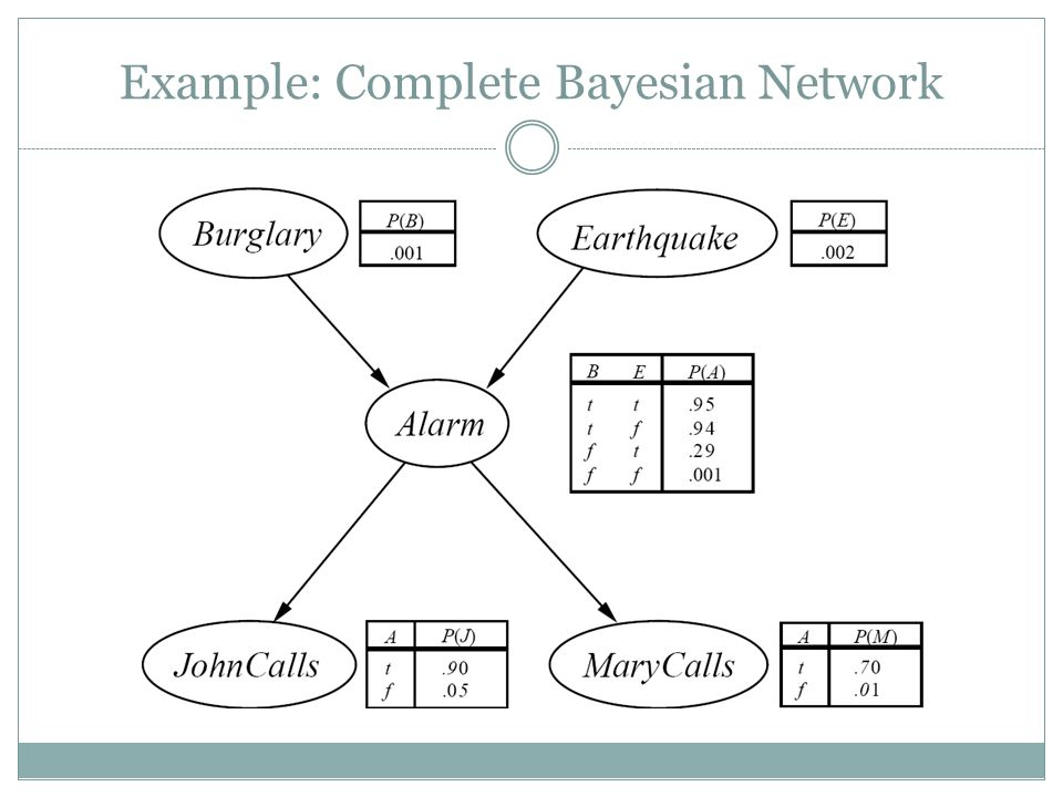 Example: Complete Bayesian Network