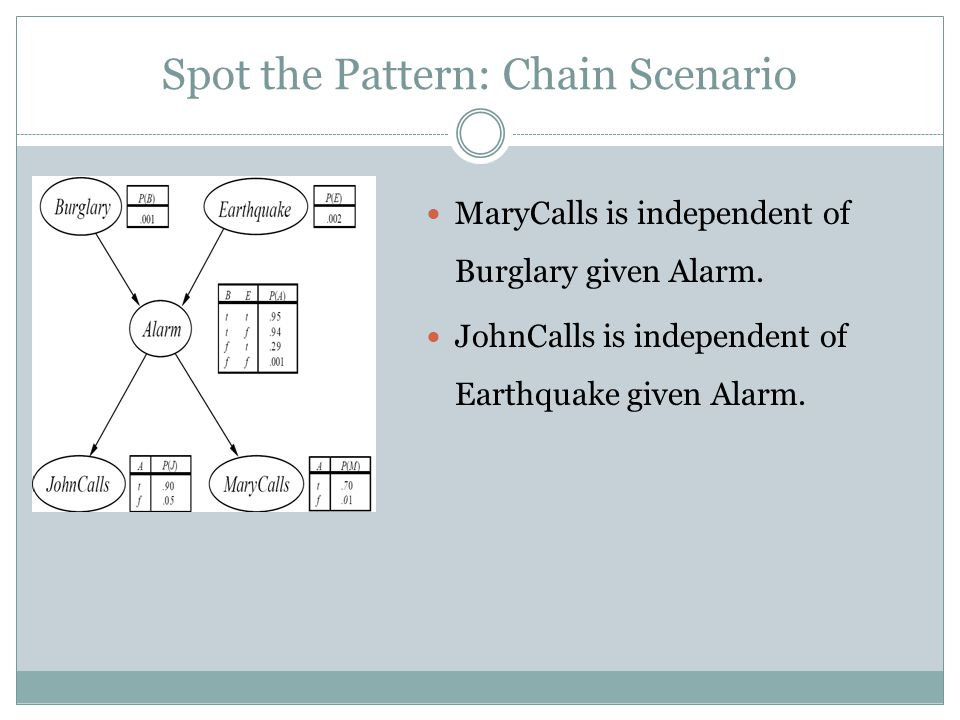 Spot the Pattern: Chain Scenario MaryCalls is independent of Burglary given Alarm.
