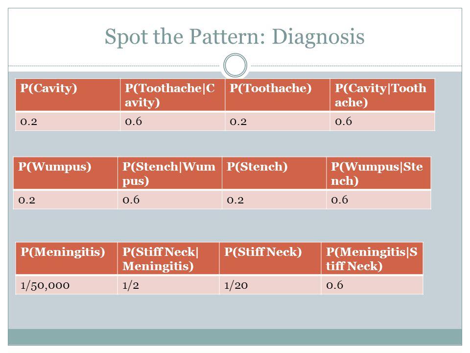 Spot the Pattern: Diagnosis P(Cavity)P(Toothache|C avity) P(Toothache)P(Cavity|Tooth ache) 0.20.60.20.6 P(Wumpus)P(Stench|Wum pus) P(Stench)P(Wumpus|Ste nch) 0.20.60.20.6 P(Meningitis)P(Stiff Neck| Meningitis) P(Stiff Neck)P(Meningitis|S tiff Neck) 1/50,0001/21/200.6