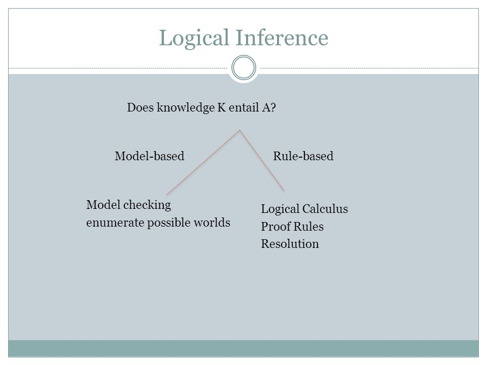 Logical Inference Does knowledge K entail A.