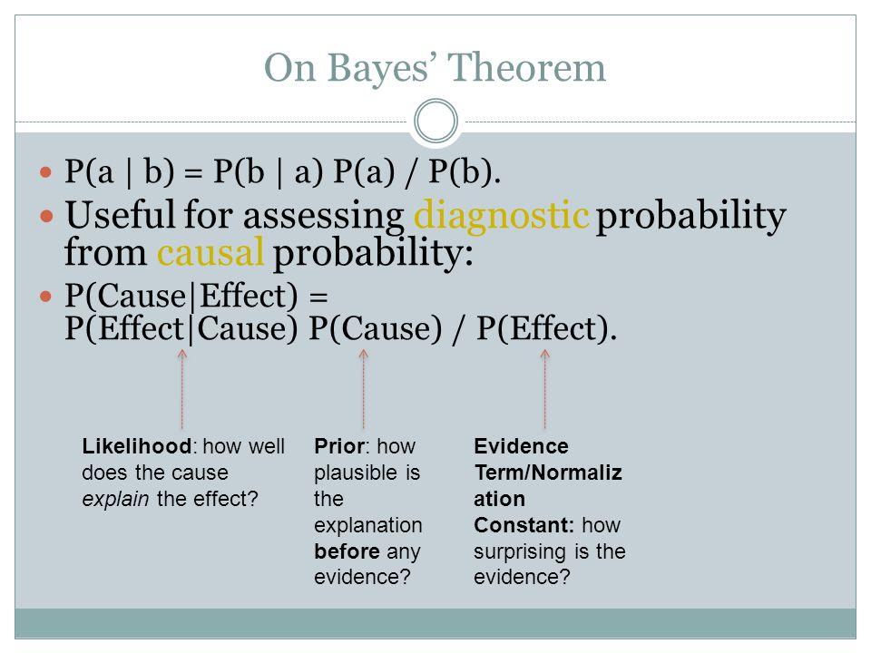 On Bayes' Theorem P(a | b) = P(b | a) P(a) / P(b).