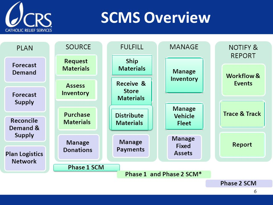 SCMS Overview PLAN Forecast Demand SOURCE Request Materials Assess Inventory Purchase Materials FULFILL Ship Materials Receive & Store Materials Distribute Materials Manage Payments MANAGE Manage Inventory Manage Vehicle Fleet Manage Fixed Assets NOTIFY & REPORT Workflow & Events Trace & Track Report Phase 1 SCM Phase 1 and Phase 2 SCM* Phase 2 SCM Plan Logistics Network Forecast Supply Reconcile Demand & Supply Manage Donations 6