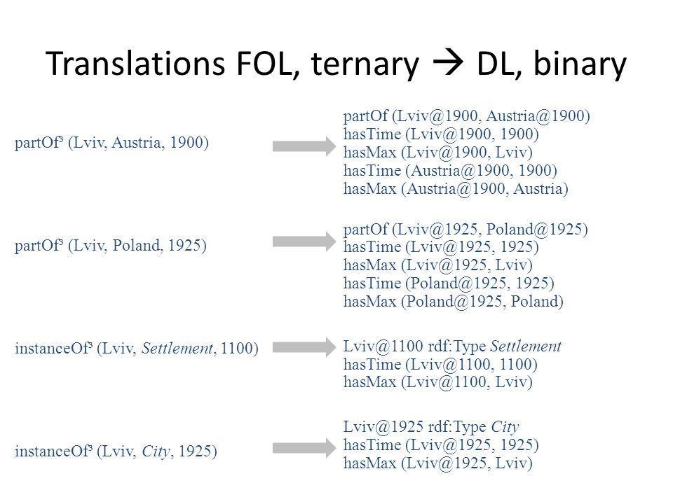 partOf³ (Lviv, Austria, 1900) partOf³ (Lviv, Poland, 1925) instanceOf³ (Lviv, Settlement, 1100) instanceOf³ (Lviv, City, 1925) partOf (Lviv@1900, Austria@1900) hasTime (Lviv@1900, 1900) hasMax (Lviv@1900, Lviv) hasTime (Austria@1900, 1900) hasMax (Austria@1900, Austria) partOf (Lviv@1925, Poland@1925) hasTime (Lviv@1925, 1925) hasMax (Lviv@1925, Lviv) hasTime (Poland@1925, 1925) hasMax (Poland@1925, Poland) Lviv@1100 rdf:Type Settlement hasTime (Lviv@1100, 1100) hasMax (Lviv@1100, Lviv) Lviv@1925 rdf:Type City hasTime (Lviv@1925, 1925) hasMax (Lviv@1925, Lviv) Translations FOL, ternary  DL, binary