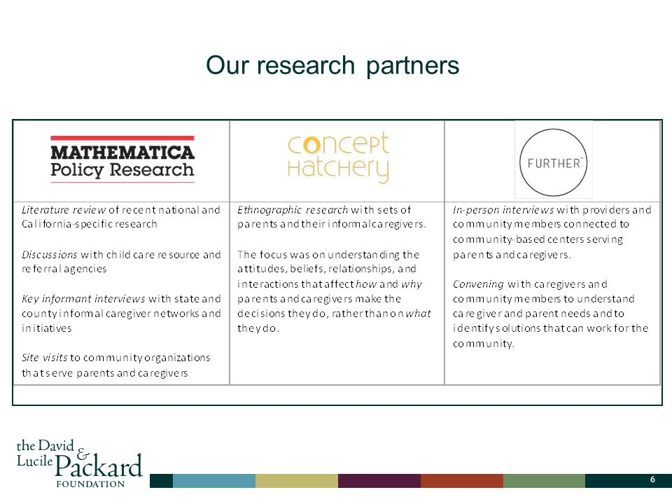 6 Title, Content and Vertical Image Layout Our research partners