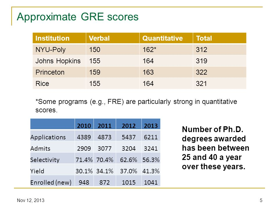 Approximate GRE scores InstitutionVerbalQuantitativeTotal NYU-Poly150162*312 Johns Hopkins155164319 Princeton159163322 Rice155164321 Nov 12, 20135 *Some programs (e.g., FRE) are particularly strong in quantitative scores.