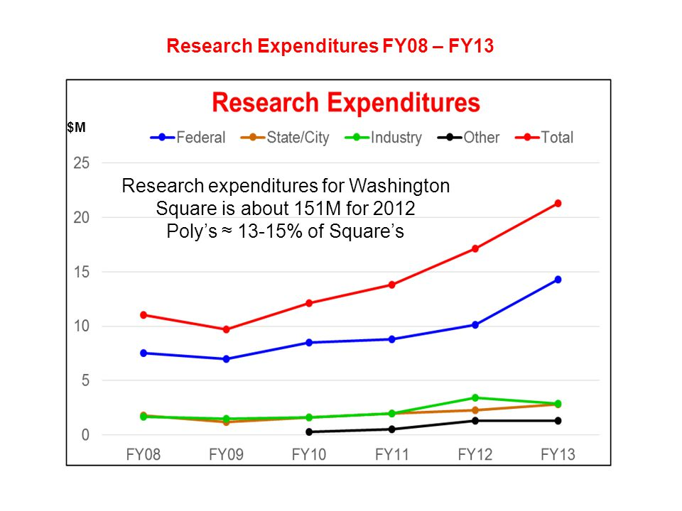 Research Expenditures FY08 – FY13 $M Research expenditures for Washington Square is about 151M for 2012 Poly's ≈ 13-15% of Square's