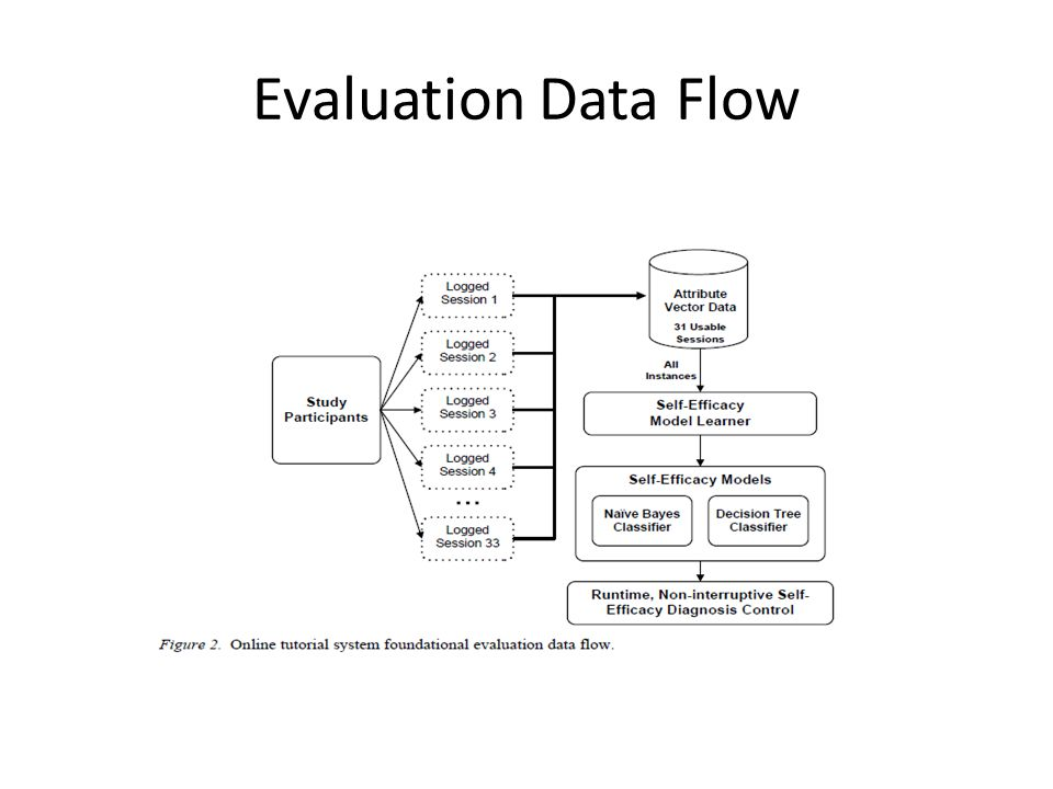 Evaluation Data Flow