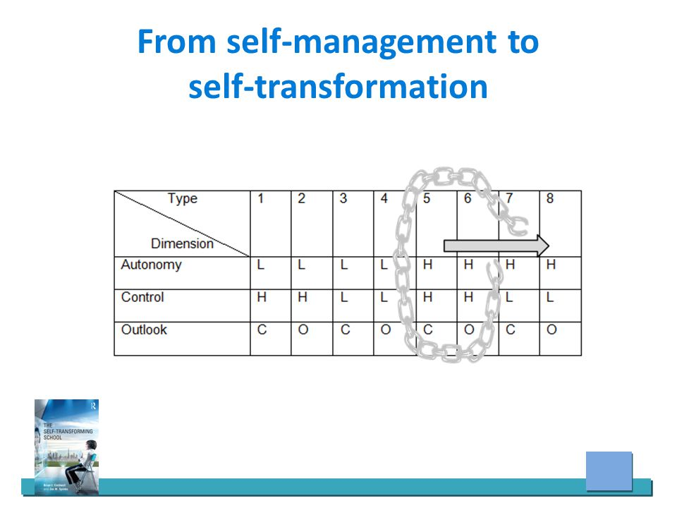 From self-management to self-transformation