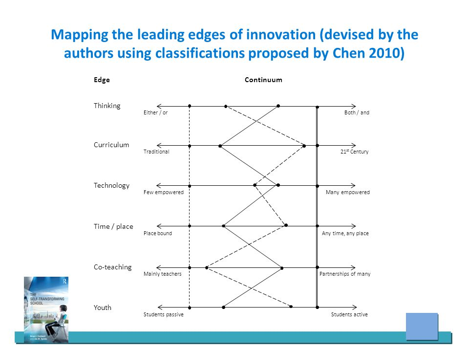 Mapping the leading edges of innovation (devised by the authors using classifications proposed by Chen 2010) EdgeContinuum Thinking Either / or Both / and Curriculum Traditional 21 st Century Technology Few empowered Many empowered Time / place Place bound Any time, any place Co-teaching Mainly teachers Partnerships of many Youth Students passive Students active